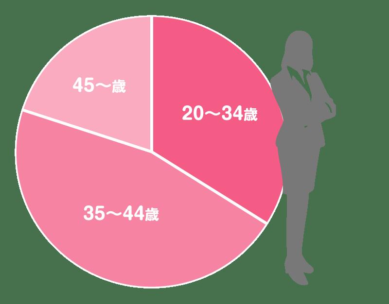 平均 20 身長 代 国民健康・栄養調査15 身長・体重の平均値及び標準偏差